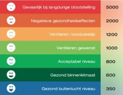 Binnenklimaat onderzoek Drenthe
