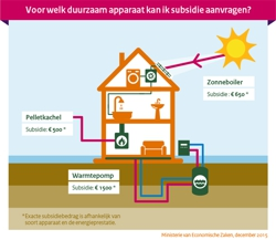 Subsidie voor warmtepomp, zonneboiler en pelletkachel